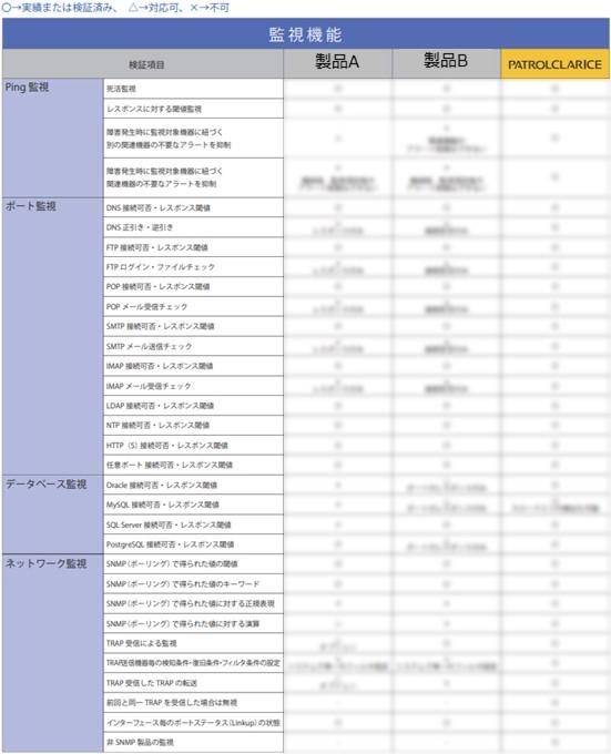 監視ツール比較表