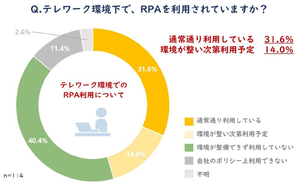 テレワーク版RPA活用 テレワークでのRPA活用率 活用しているのは31.6%