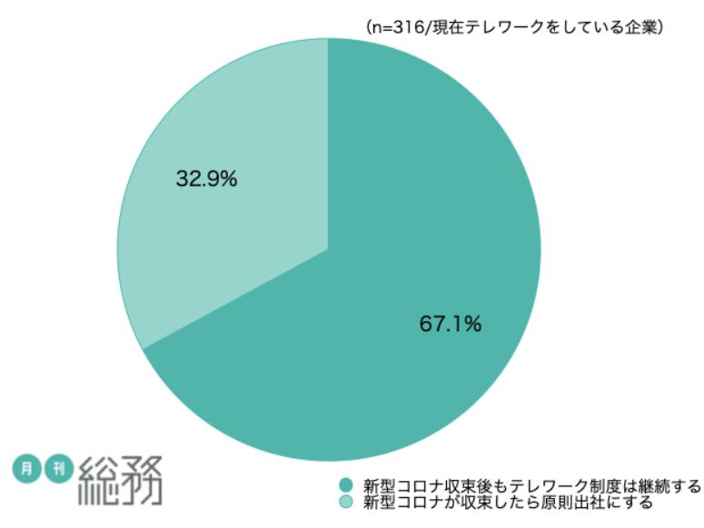 テレワーク今後の方針データ。 67.1%がテレワークを続けていこうと考えている。