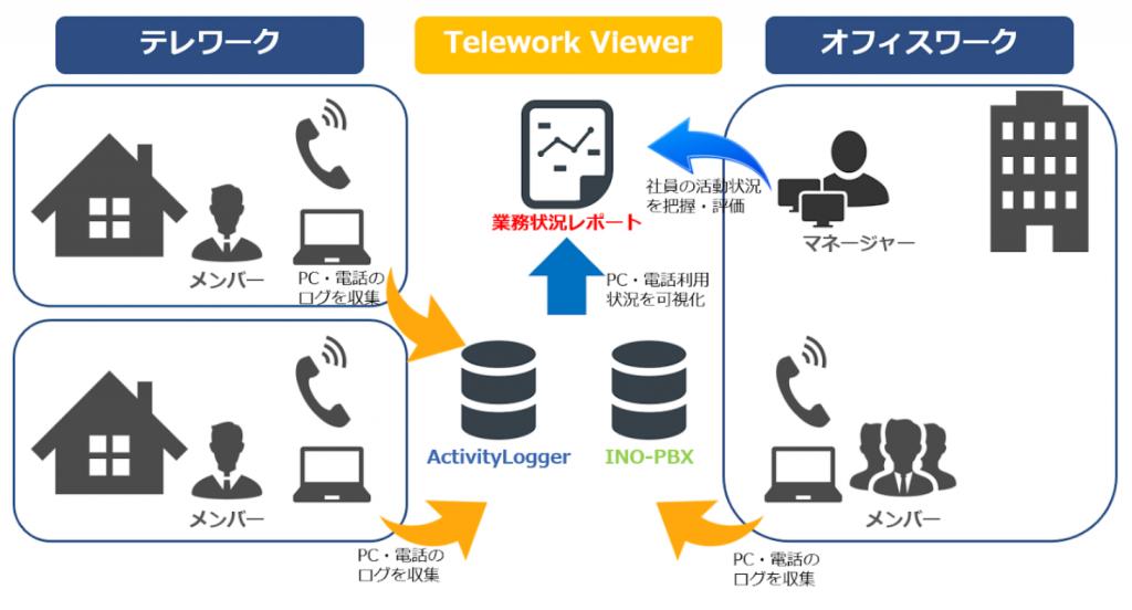 Telework Viewerサービスイメージ。
