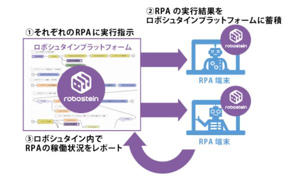 ロボシュタインによるRPAの統合管理