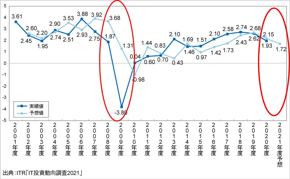 国内企業におけるIT分野への投資は減少傾向を見せる