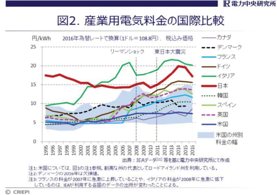 データセンター産業用電気料金の国際比較
