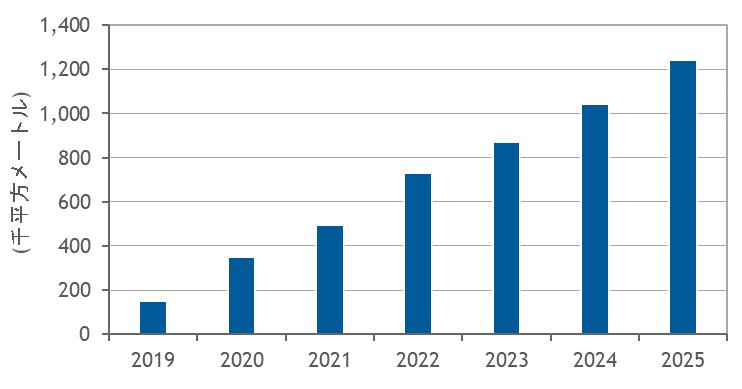 データセンター床面積予測