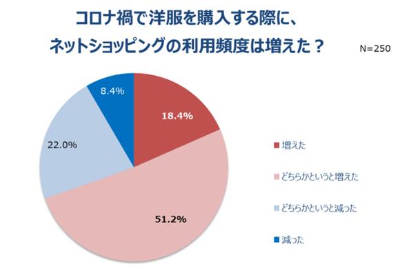データセンターvs.小売業、ネットショッピングの利用率