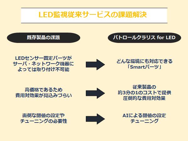 LED監視従来サービスの課題解決